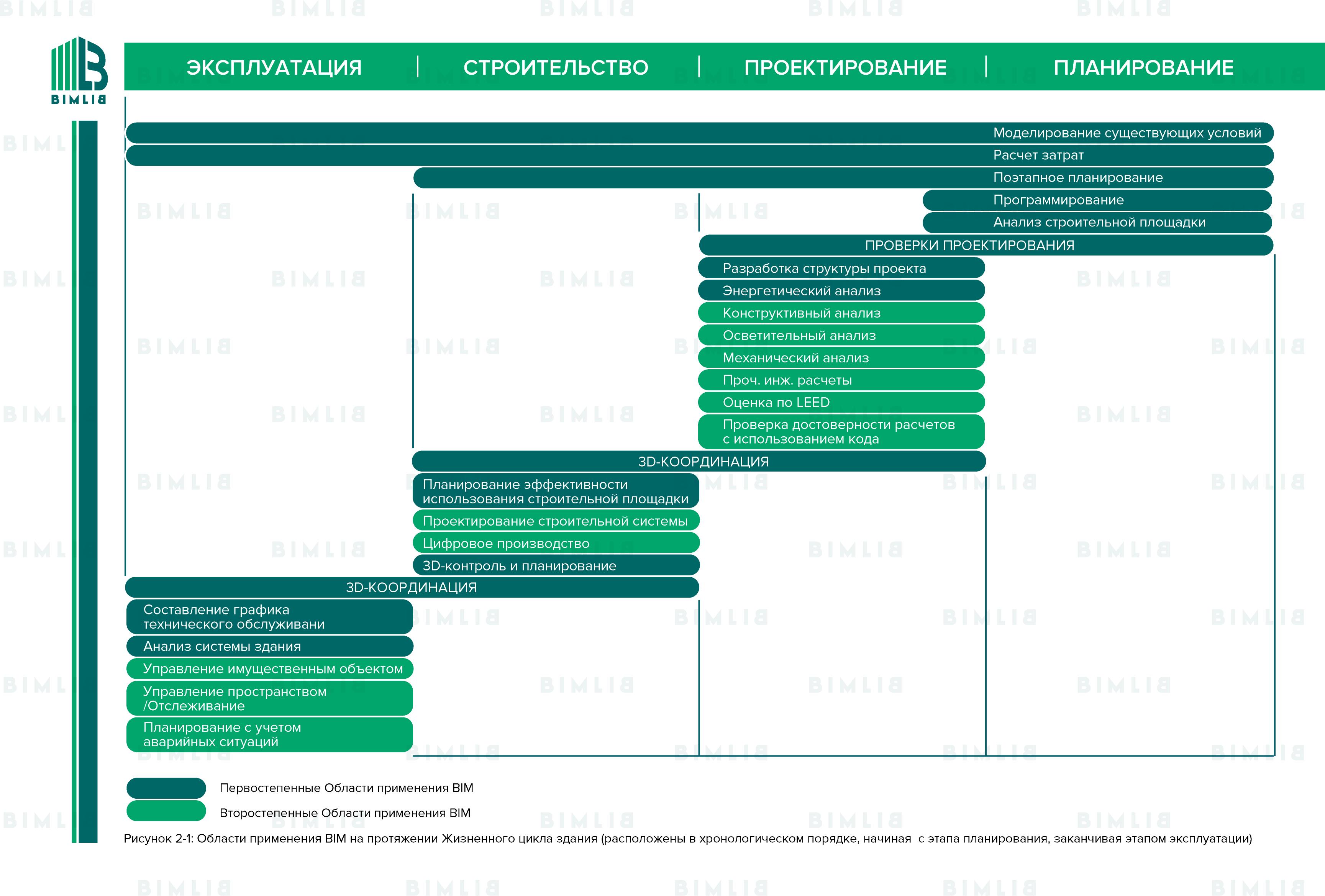 Области применения BIM на протяжении Жизненного цикла здания (расположены в обратном хронологическом порядке, начиная с реализации проекта)