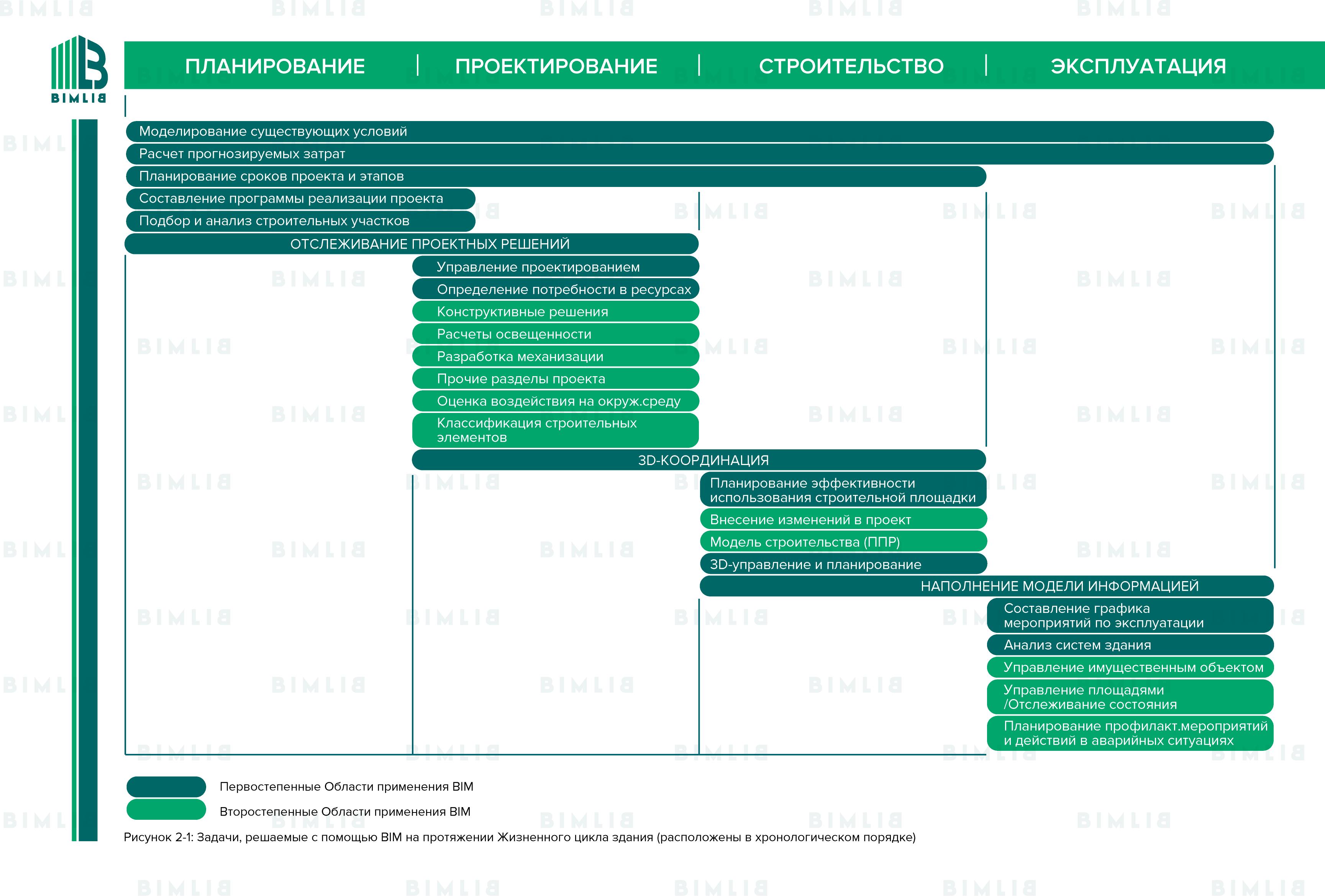 Области применения BIM на протяжении Жизненного цикла здания (расположены в хронологическом порядке, начиная  c этапа планирования, заканчивая этапом эксплуатации)