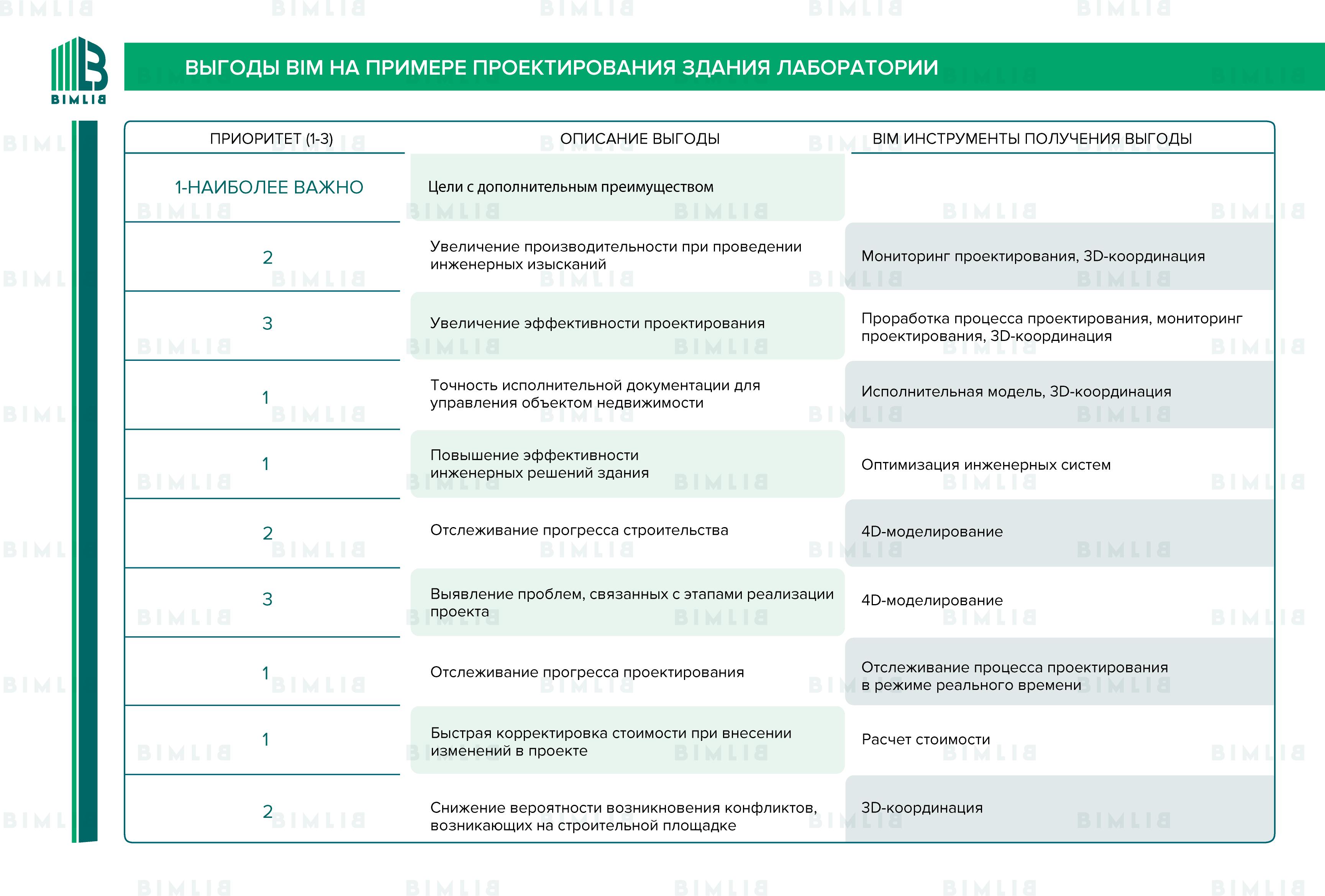 Примерные Цели BIM для Проекта здания лаборатории