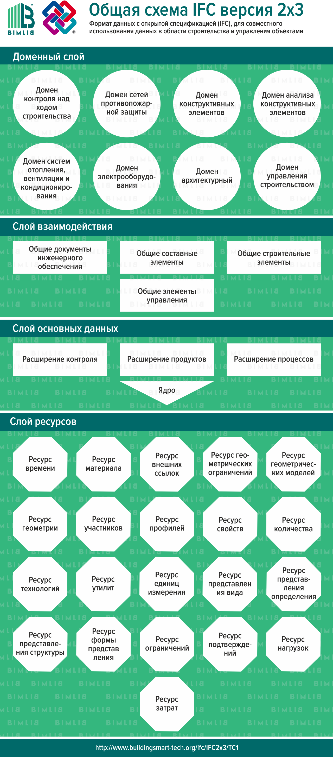 Общая схема IFC версии 2x3