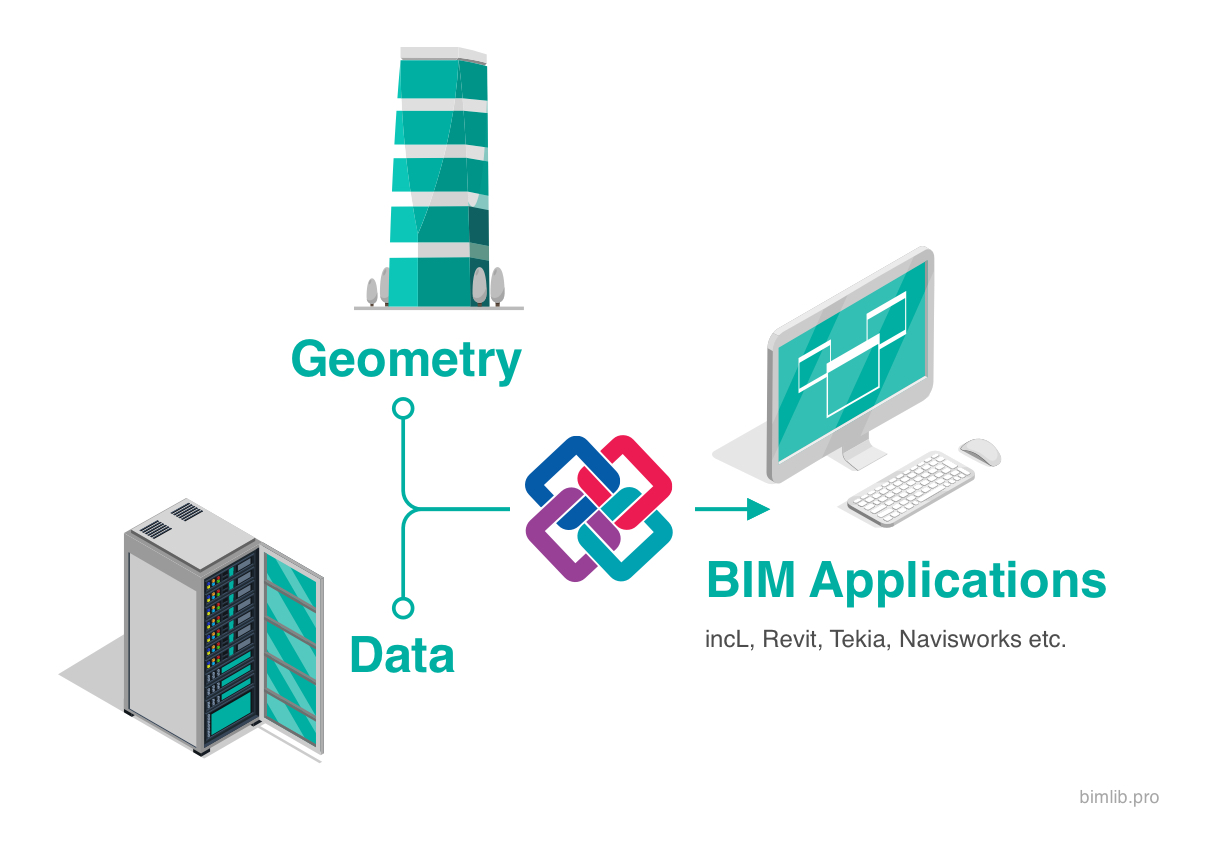 BIM Applications